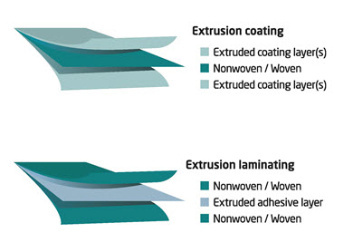 Extrusion Coatings And Laminating